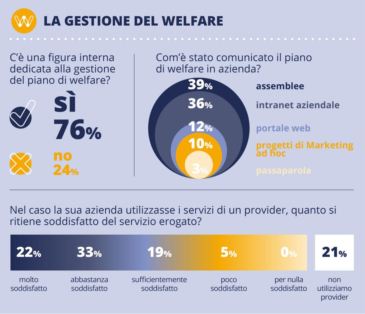 gestione_welfare