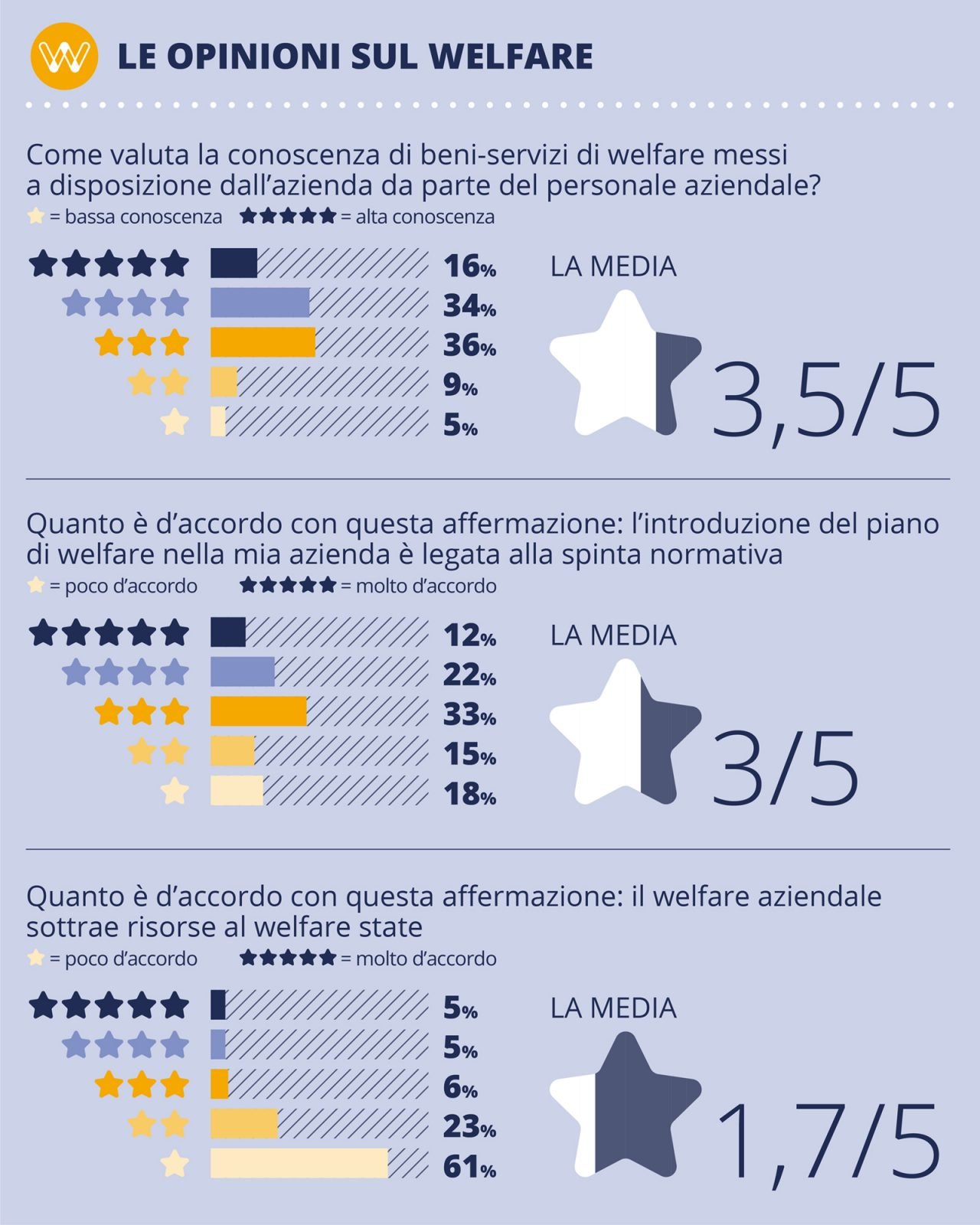opinioni_welfare